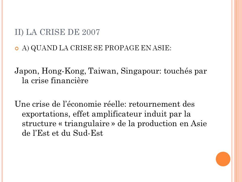 II) LA CRISE DE 2007 A) QUAND LA CRISE SE PROPAGE EN ASIE: Japon, Hong-Kong, Taiwan, Singapour: touchés par la crise financière Une crise de léconomie réelle: retournement des exportations, effet amplificateur induit par la structure « triangulaire » de la production en Asie de lEst et du Sud-Est
