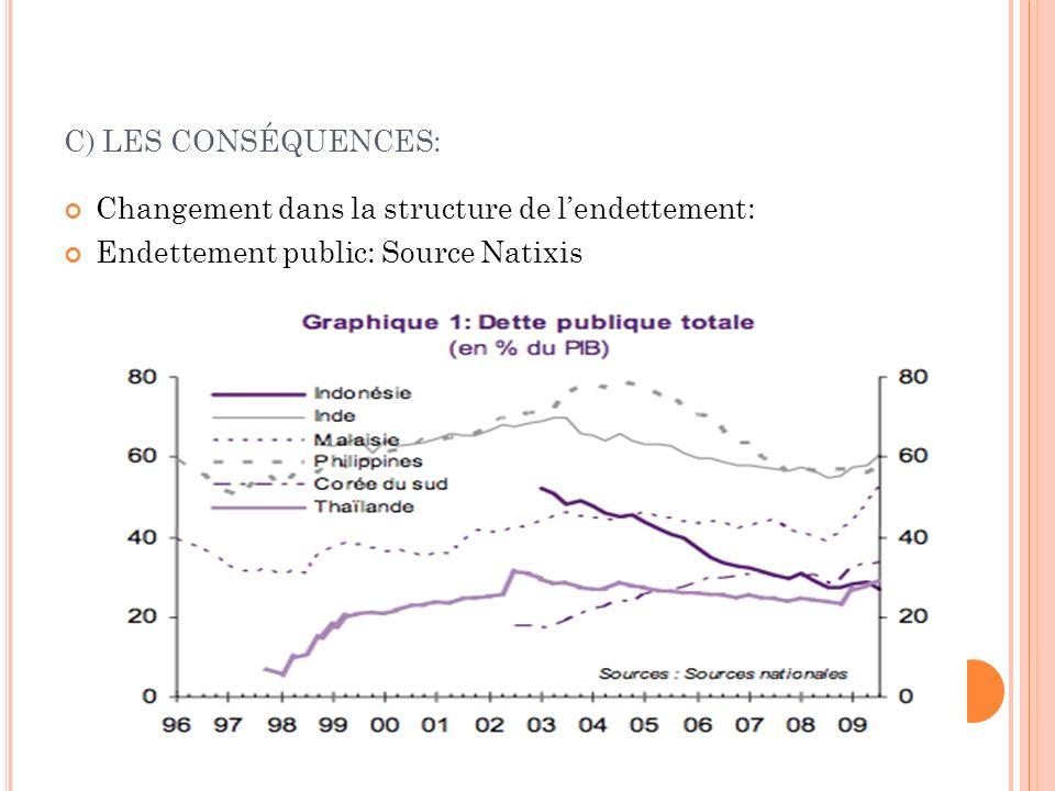 C) LES CONSÉQUENCES: Changement dans la structure de lendettement: Endettement public: Source Natixis