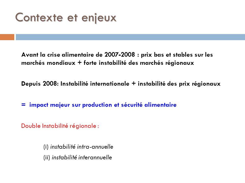Contexte et enjeux Avant la crise alimentaire de 2007-2008 : prix bas et stables sur les marchés mondiaux + forte instabilité des marchés régionaux De