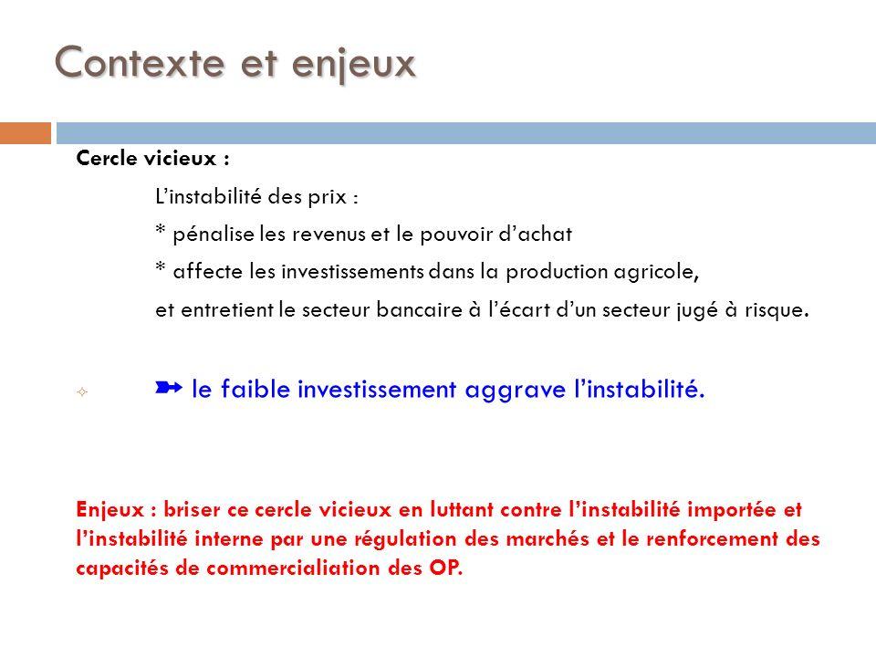 Contexte et enjeux Cercle vicieux : Linstabilité des prix : * pénalise les revenus et le pouvoir dachat * affecte les investissements dans la producti
