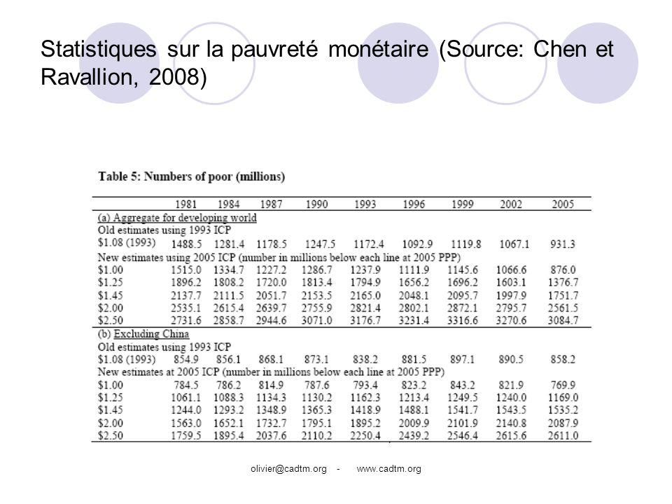 olivier@cadtm.org - www.cadtm.org Statistiques sur la pauvreté monétaire (Source: Chen et Ravallion, 2008)