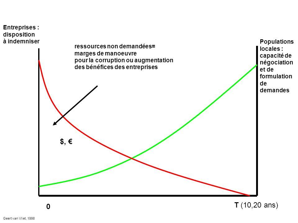 0 T (10,20 ans) Entreprises : disposition à indemniser Populations locales : capacité de négociation et de formulation de demandes ressources non demandées= marges de manoeuvre pour la corruption ou augmentation des bénéfices des entreprises $, Geert van Vliet, 1998