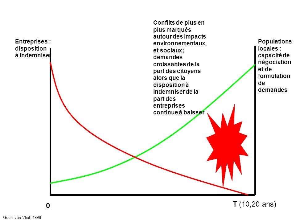0 T (10,20 ans) Entreprises : disposition à indemniser Populations locales : capacité de négociation et de formulation de demandes Conflits de plus en plus marqués autour des impacts environnementaux et sociaux; demandes croissantes de la part des citoyens alors que la disposition à indemniser de la part des entreprises continue à baisser Geert van Vliet, 1998