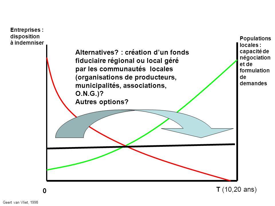 0 T (10,20 ans) Entreprises : disposition à indemniser Populations locales : capacité de négociation et de formulation de demandes Alternatives.
