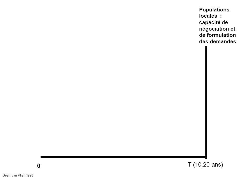 0 T (10,20 ans) Populations locales : capacité de négociation et de formulation des demandes Geert van Vliet, 1998