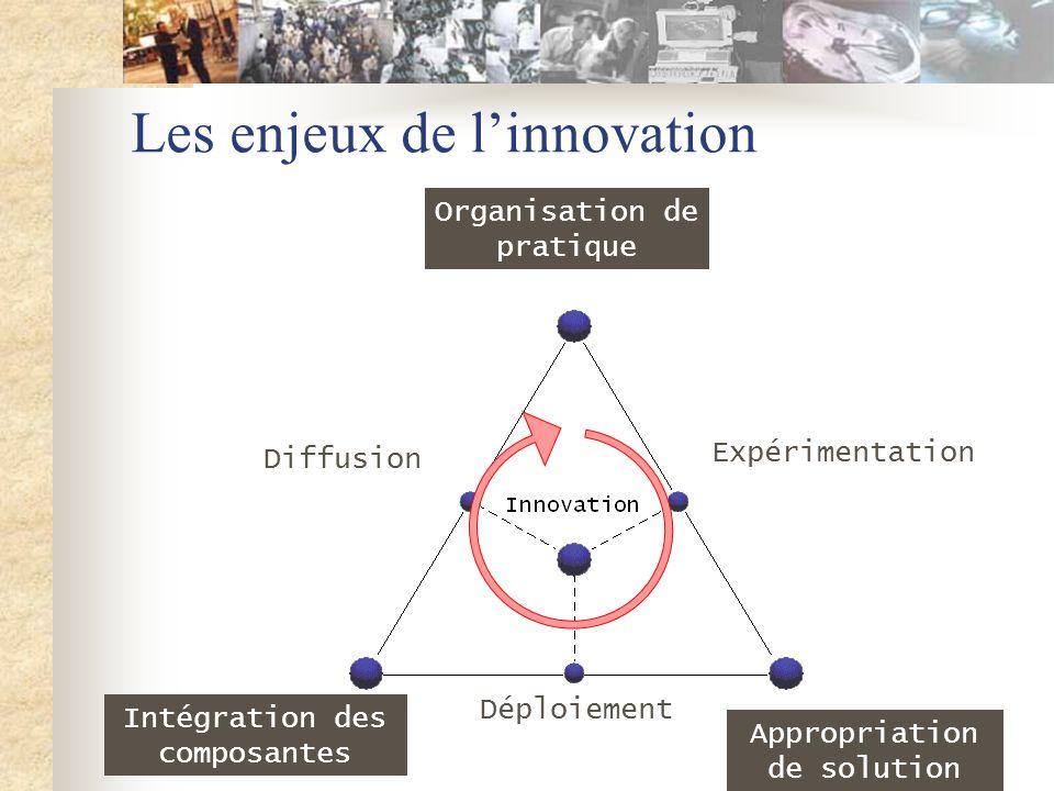 Les enjeux de linnovation Organisation de pratique Appropriation de solution Intégration des composantes Expérimentation Déploiement Diffusion