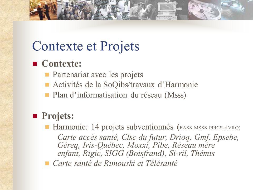 Contexte et Projets Contexte: Partenariat avec les projets Activités de la SoQibs/travaux dHarmonie Plan dinformatisation du réseau (Msss) Projets: Harmonie: 14 projets subventionnés ( FASS, MSSS, PPICS et VRQ) Carte accès santé, Clsc du futur, Drioq, Gmf, Epsebe, Géreq, Iris-Québec, Moxxi, Pibe, Réseau mère enfant, Rigic, SIGG (Boisfrand), Si-ril, Thémis Carte santé de Rimouski et Télésanté
