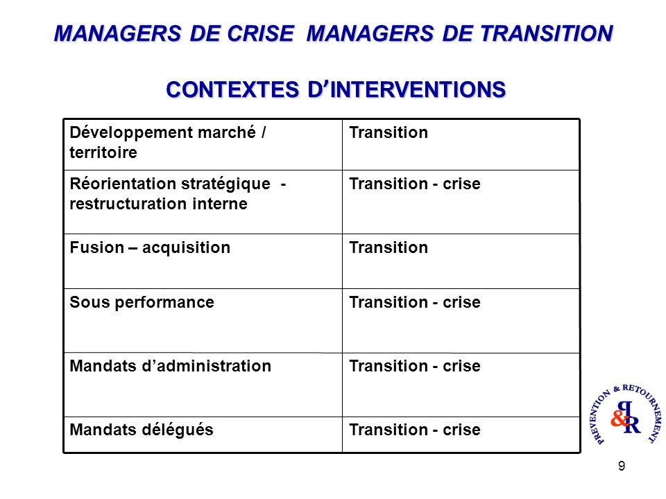10 MANAGERS DE CRISE MANAGERS DE TRANSITION INTERVENTIONS CLIENTS :CLIENTS : Entreprises moyennes : Board Filiales grandes entreprises : Direction, investisseurs, fonds (majoritaire/minoritaires).