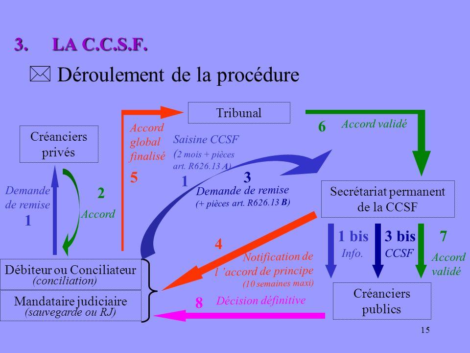 15 Demande de remise (+ pièces art. R626.13 B) Débiteur ou Conciliateur Mandataire judiciaire (conciliation) (sauvegarde ou RJ) Notification de l acco