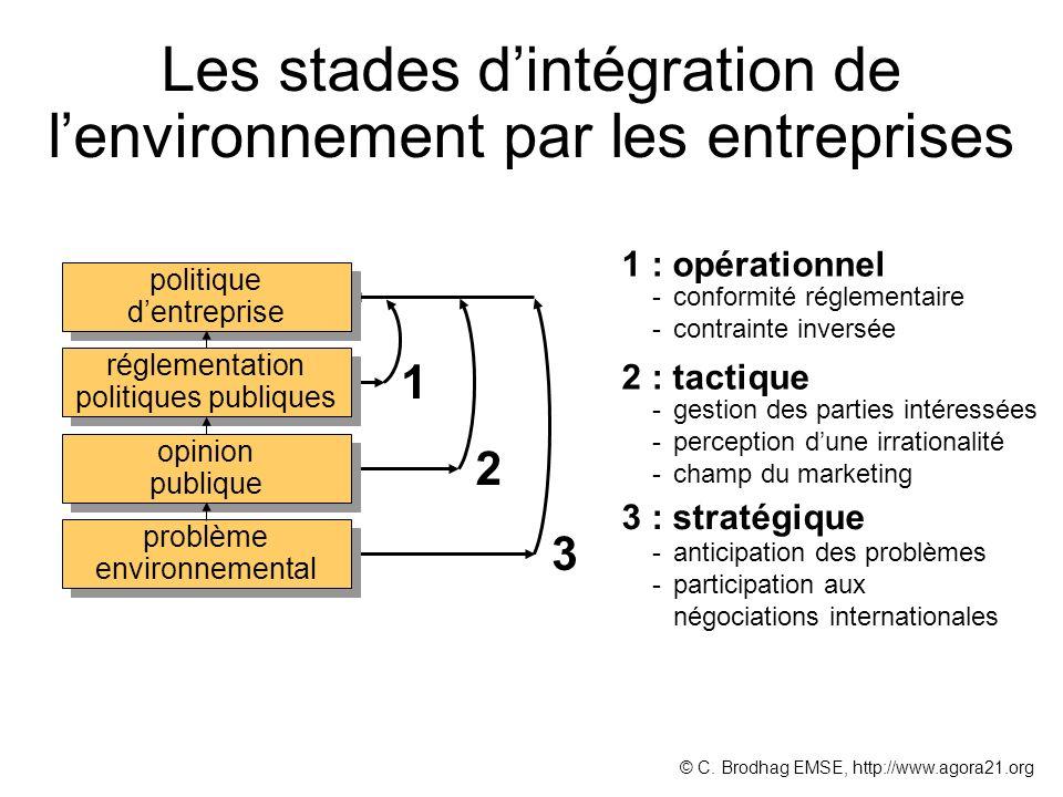 Les stades dintégration de lenvironnement par les entreprises 1 1 : opérationnel -conformité réglementaire -contrainte inversée 2 2 : tactique -gestio
