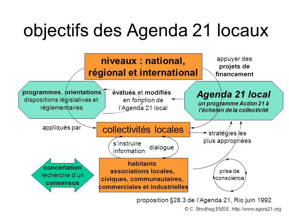 habitants associations locales, civiques, communautaires, commerciales et industrielles collectivités locales niveaux : national, régional et internat