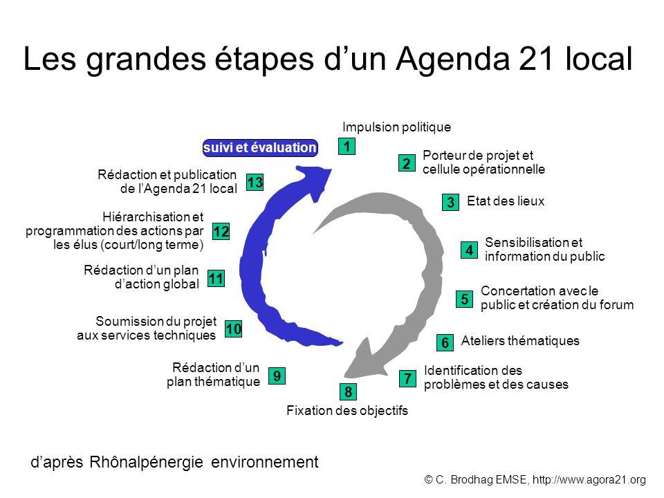 Les grandes étapes dun Agenda 21 local 1 2 3 4 5 6 7 8 Impulsion politique Porteur de projet et cellule opérationnelle Etat des lieux Sensibilisation