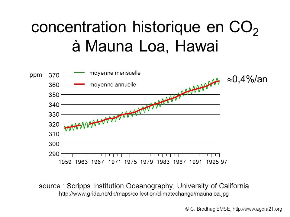 concentration historique en CO 2 à Mauna Loa, Hawai source : Scripps Institution Oceanography, University of California http://www.grida.no/db/maps/co
