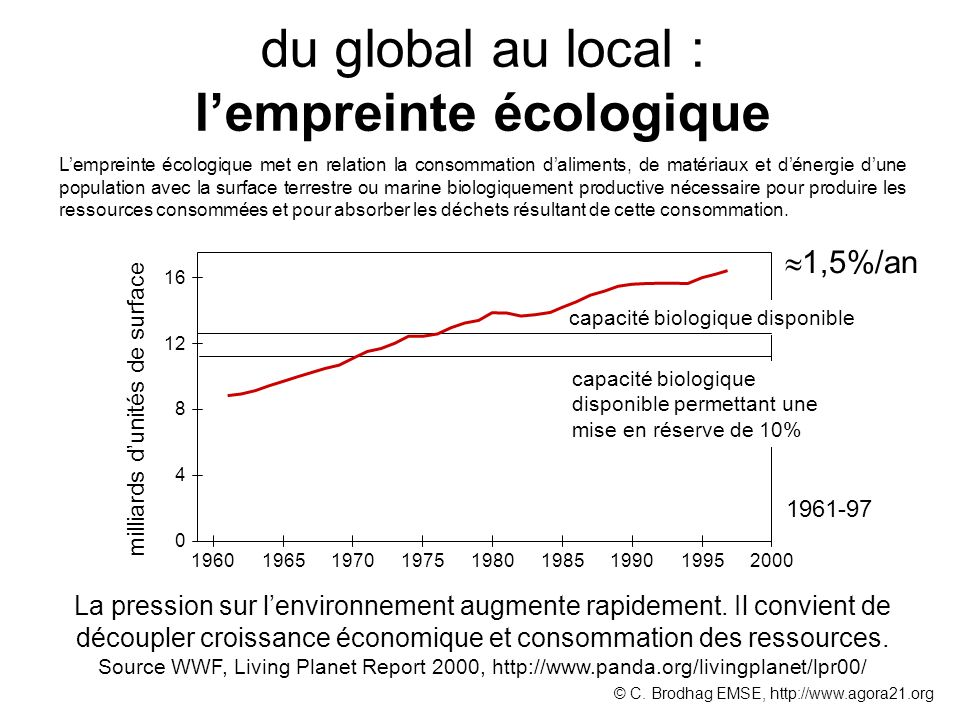 du global au local : lempreinte écologique La pression sur lenvironnement augmente rapidement. Il convient de découpler croissance économique et conso