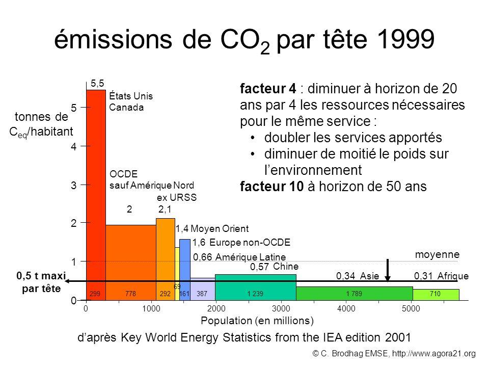 émissions de CO 2 par tête 1999 5,5 2 2,1 1,4 1,6 0,57 0,66 0,34 0,31 0 1 2 3 4 5 États Unis Canada OCDE sauf Amérique Nord ex URSS Europe non-OCDE Mo