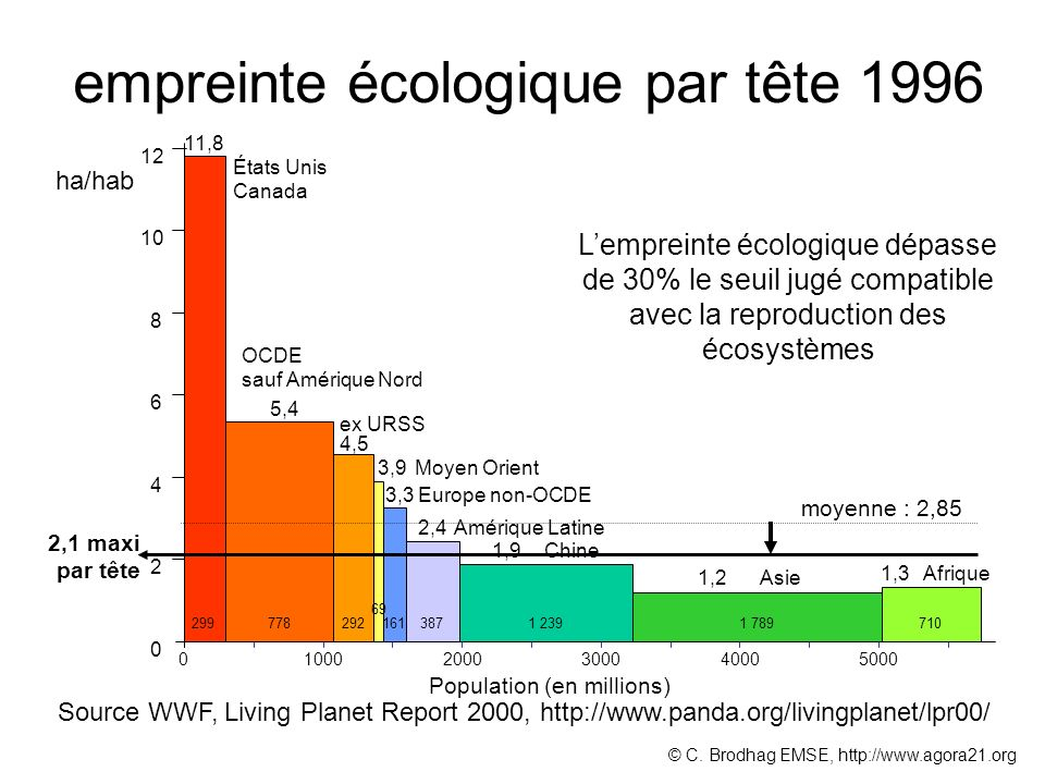 empreinte écologique par tête 1996 0 2 4 6 8 10 12 11,8 5,4 4,5 3,9 3,3 1,2 1,3 États Unis Canada OCDE sauf Amérique Nord ex URSS Europe non-OCDE Moyen Orient Asie Afrique 2,4 Amérique Latine 299778292 69 1611 2393871 789710 ha/hab Population (en millions) 100020003000400050000 Source WWF, Living Planet Report 2000, http://www.panda.org/livingplanet/lpr00/ 1,9Chine moyenne : 2,85 2,1 maxi par tête Lempreinte écologique dépasse de 30% le seuil jugé compatible avec la reproduction des écosystèmes © C.