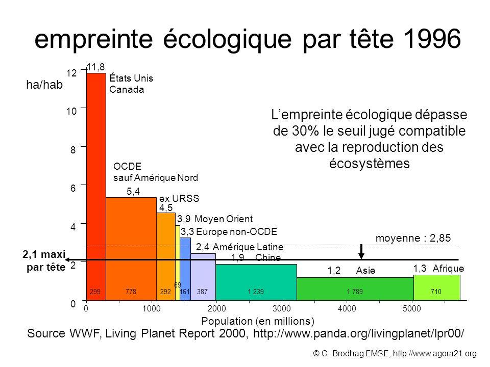 empreinte écologique par tête 1996 0 2 4 6 8 10 12 11,8 5,4 4,5 3,9 3,3 1,2 1,3 États Unis Canada OCDE sauf Amérique Nord ex URSS Europe non-OCDE Moye