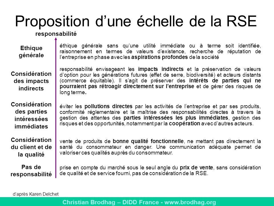 Christian Brodhag – DIDD France - www.brodhag.org Proposition dune échelle de la RSE vente de produits de bonne qualité fonctionnelle, ne mettant pas directement la santé du consommateur en danger.