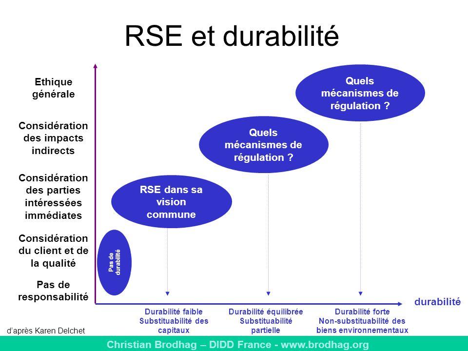 Christian Brodhag – DIDD France - www.brodhag.org RSE et durabilité durabilité Durabilité faible Substituabilité des capitaux Durabilité équilibrée Substituabilité partielle Durabilité forte Non-substituabilité des biens environnementaux Quels mécanismes de régulation .