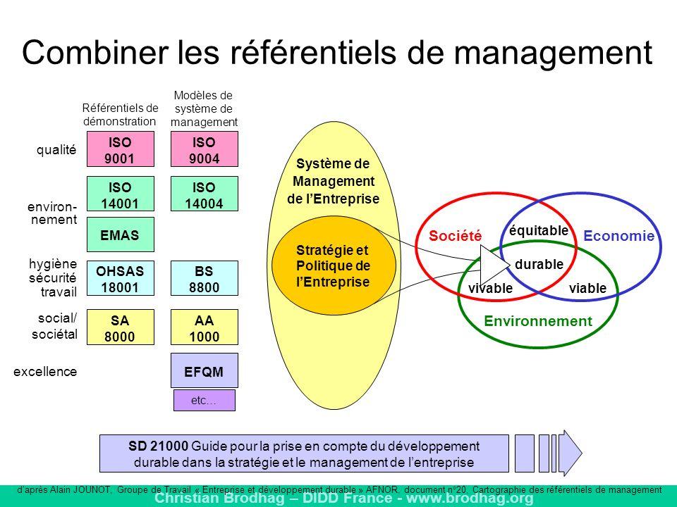 Christian Brodhag – DIDD France - www.brodhag.org Système de Management de lEntreprise Référentiels de démonstration etc… Modèles de système de management environ- nement ISO 14001 ISO 14004 qualité ISO 9001 ISO 9004 hygiène sécurité travail OHSAS 18001 BS 8800 SA 8000 AA 1000 social/ sociétal EMAS excellence EFQM Combiner les référentiels de management SD 21000 Guide pour la prise en compte du développement durable dans la stratégie et le management de lentreprise Stratégie et Politique de lEntreprise Economie Environnement Société vivableviable équitable durable daprès Alain JOUNOT, Groupe de Travail « Entreprise et développement durable » AFNOR, document n°20, Cartographie des référentiels de management