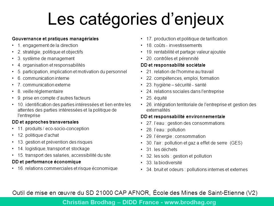 Christian Brodhag – DIDD France - www.brodhag.org Les catégories denjeux Gouvernance et pratiques managériales 1.