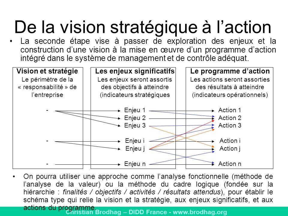 Christian Brodhag – DIDD France - www.brodhag.org De la vision stratégique à laction Vision et stratégie Le périmètre de la « responsabilité » de lentreprise - Les enjeux significatifs Les enjeux seront assortis des objectifs à atteindre (indicateurs stratégiques Enjeu 1 Enjeu 2 Enjeu 3 Enjeu i Enjeu j Enjeu n Le programme daction Les actions seront assorties des résultats à atteindre (indicateurs opérationnels) Action 1 Action 2 Action 3 Action i Action j Action n On pourra utiliser une approche comme lanalyse fonctionnelle (méthode de lanalyse de la valeur) ou la méthode du cadre logique (fondée sur la hiérarchie : finalités / objectifs / activités / résultats attendus), pour établir le schéma type qui relie la vision et la stratégie, aux enjeux significatifs, et aux actions du programme.