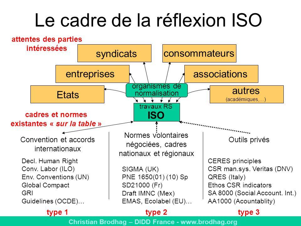 Christian Brodhag – DIDD France - www.brodhag.org Le cadre de la réflexion ISO travaux RS ISO Etats entreprises syndicats consommateurs associations autres (académiques,…) Convention et accords internationaux Normes volontaires négociées, cadres nationaux et régionaux Outils privés SIGMA (UK) PNE 1650(01) (10) Sp SD21000 (Fr) Draft IMNC (Mex) EMAS, Ecolabel (EU)… CERES principles CSR man.sys.