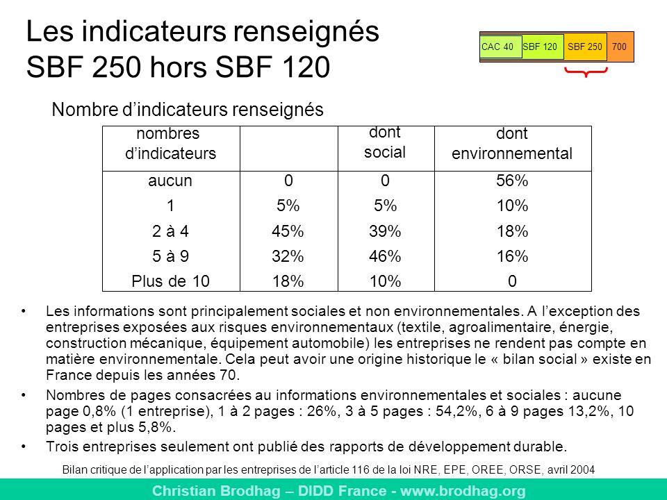 Christian Brodhag – DIDD France - www.brodhag.org Les indicateurs renseignés SBF 250 hors SBF 120 Bilan critique de lapplication par les entreprises de larticle 116 de la loi NRE, EPE, OREE, ORSE, avril 2004 nombres dindicateurs aucun 1 2 à 4 5 à 9 Plus de 10 0 5% 45% 32% 18% dont social 0 5% 39% 46% 10% dont environnemental 56% 10% 18% 16% 0 Les informations sont principalement sociales et non environnementales.