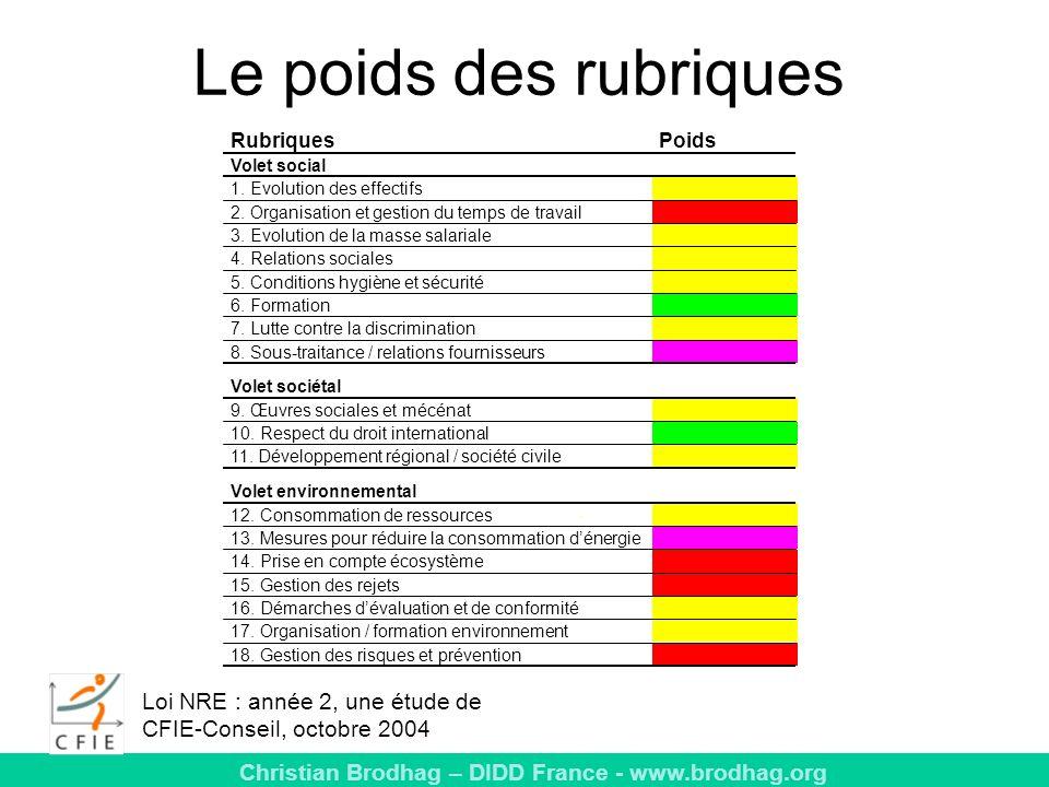 Christian Brodhag – DIDD France - www.brodhag.org Le poids des rubriques RubriquesPoids Volet social 1.