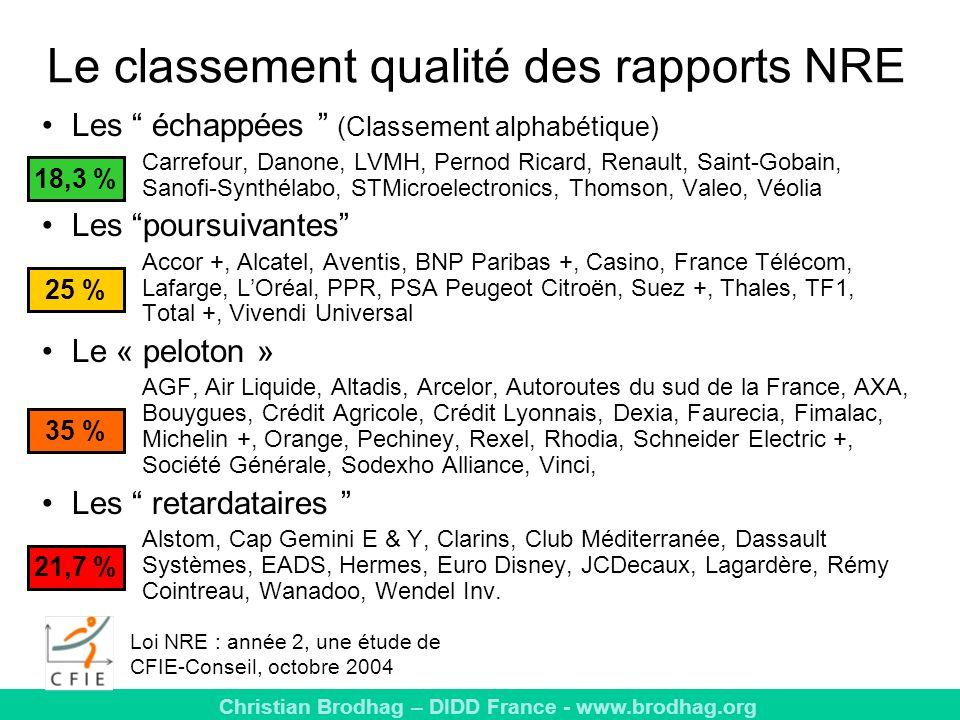 Christian Brodhag – DIDD France - www.brodhag.org Le classement qualité des rapports NRE Les échappées (Classement alphabétique) Carrefour, Danone, LVMH, Pernod Ricard, Renault, Saint-Gobain, Sanofi-Synthélabo, STMicroelectronics, Thomson, Valeo, Véolia Les poursuivantes Accor +, Alcatel, Aventis, BNP Paribas +, Casino, France Télécom, Lafarge, LOréal, PPR, PSA Peugeot Citroën, Suez +, Thales, TF1, Total +, Vivendi Universal Le « peloton » AGF, Air Liquide, Altadis, Arcelor, Autoroutes du sud de la France, AXA, Bouygues, Crédit Agricole, Crédit Lyonnais, Dexia, Faurecia, Fimalac, Michelin +, Orange, Pechiney, Rexel, Rhodia, Schneider Electric +, Société Générale, Sodexho Alliance, Vinci, Les retardataires Alstom, Cap Gemini E & Y, Clarins, Club Méditerranée, Dassault Systèmes, EADS, Hermes, Euro Disney, JCDecaux, Lagardère, Rémy Cointreau, Wanadoo, Wendel Inv.