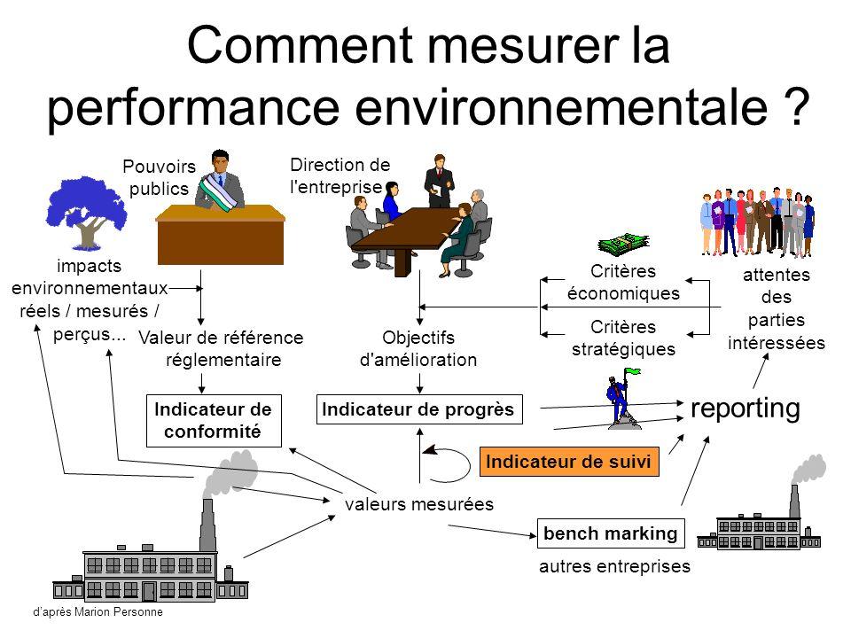 Indicateur de suivi Comment mesurer la performance environnementale .
