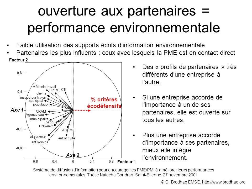 ouverture aux partenaires = performance environnementale % critères écodéfensifs Axe 1 Axe 2 Des « profils de partenaires » très différents dune entreprise à lautre.