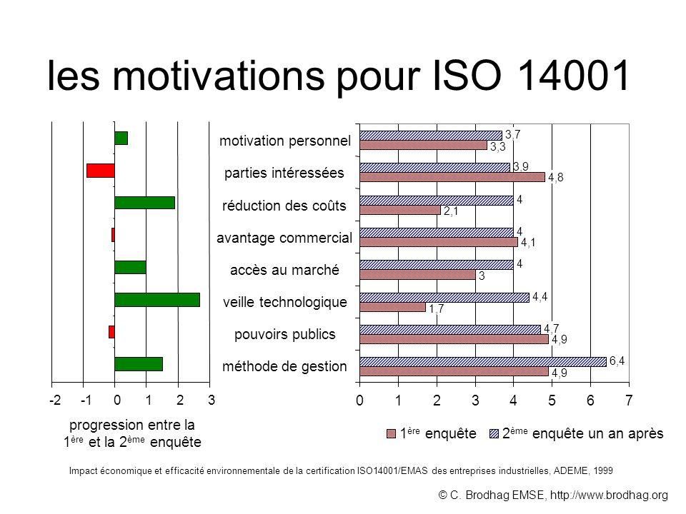 les motivations pour ISO 14001 Impact économique et efficacité environnementale de la certification ISO14001/EMAS des entreprises industrielles, ADEME, 1999 4,9 1,7 3 4,1 2,1 4,8 3,3 6,4 4,7 4,4 4 4 4 3,9 3,7 01234567 méthode de gestion pouvoirs publics veille technologique accès au marché avantage commercial réduction des coûts parties intéressées motivation personnel 2 ème enquête un an après1 ère enquête -20123 progression entre la 1 ère et la 2 ème enquête © C.
