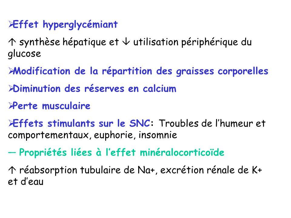 Effet hyperglycémiant synthèse hépatique et utilisation périphérique du glucose Modification de la répartition des graisses corporelles Diminution des