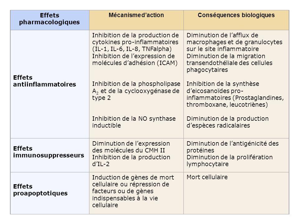 Effets pharmacologiques Mécanisme dactionConséquences biologiques Effets antiinflammatoires Inhibition de la production de cytokines pro-inflammatoire