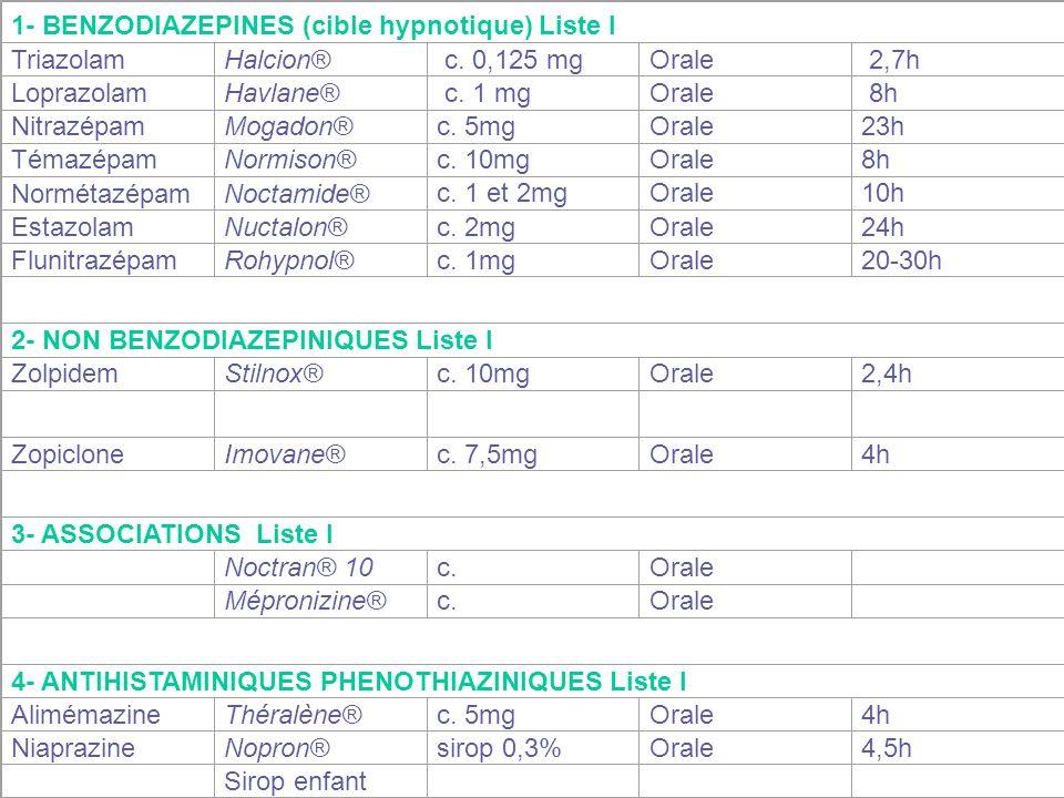 1- BENZODIAZEPINES (cible hypnotique) Liste I TriazolamHalcion® c. 0,125 mgOrale 2,7h LoprazolamHavlane® c. 1 mgOrale 8h NitrazépamMogadon®c. 5mgOrale