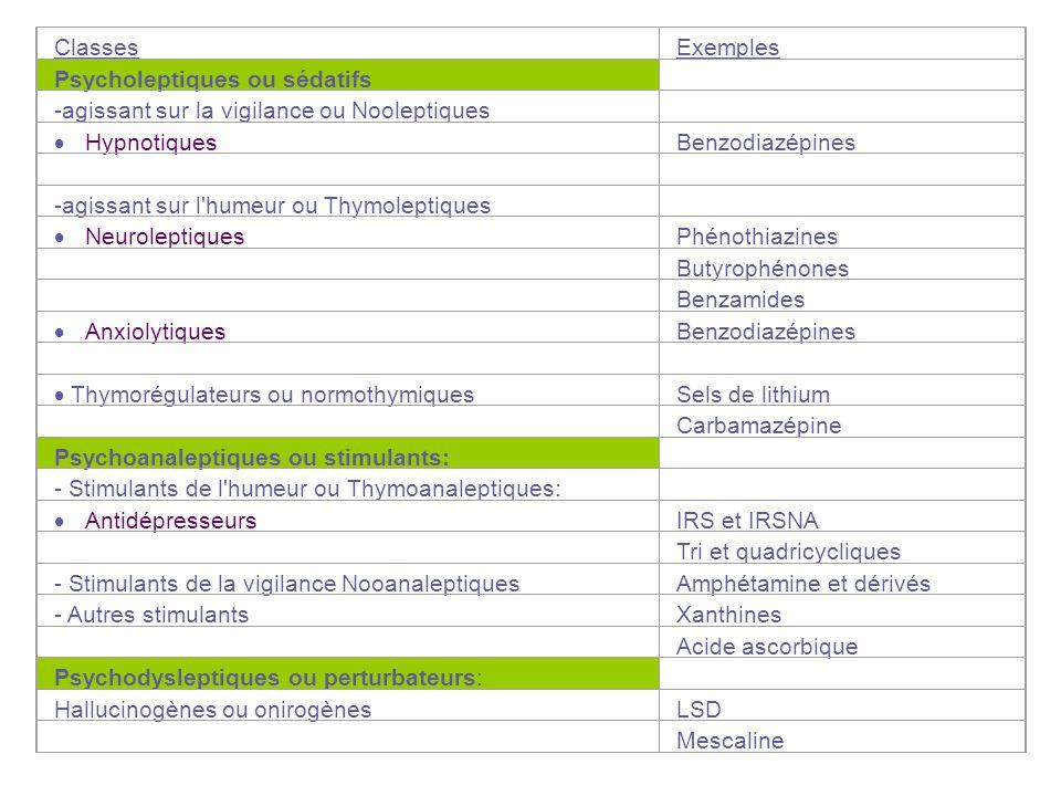 ClassesExemples Psycholeptiques ou sédatifs -agissant sur la vigilance ou Nooleptiques Hypnotiques Benzodiazépines -agissant sur l'humeur ou Thymolept