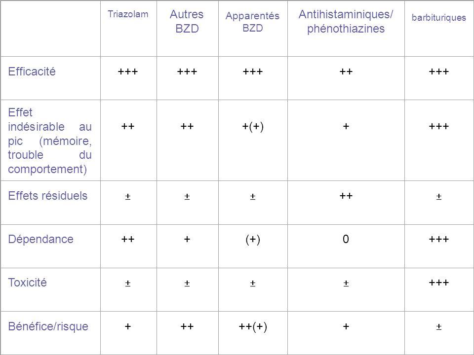 Triazolam Autres BZD Apparentés BZD Antihistaminiques/ phénothiazines barbituriques Efficacité+++ +++++ Effet indésirable au pic (mémoire, trouble du