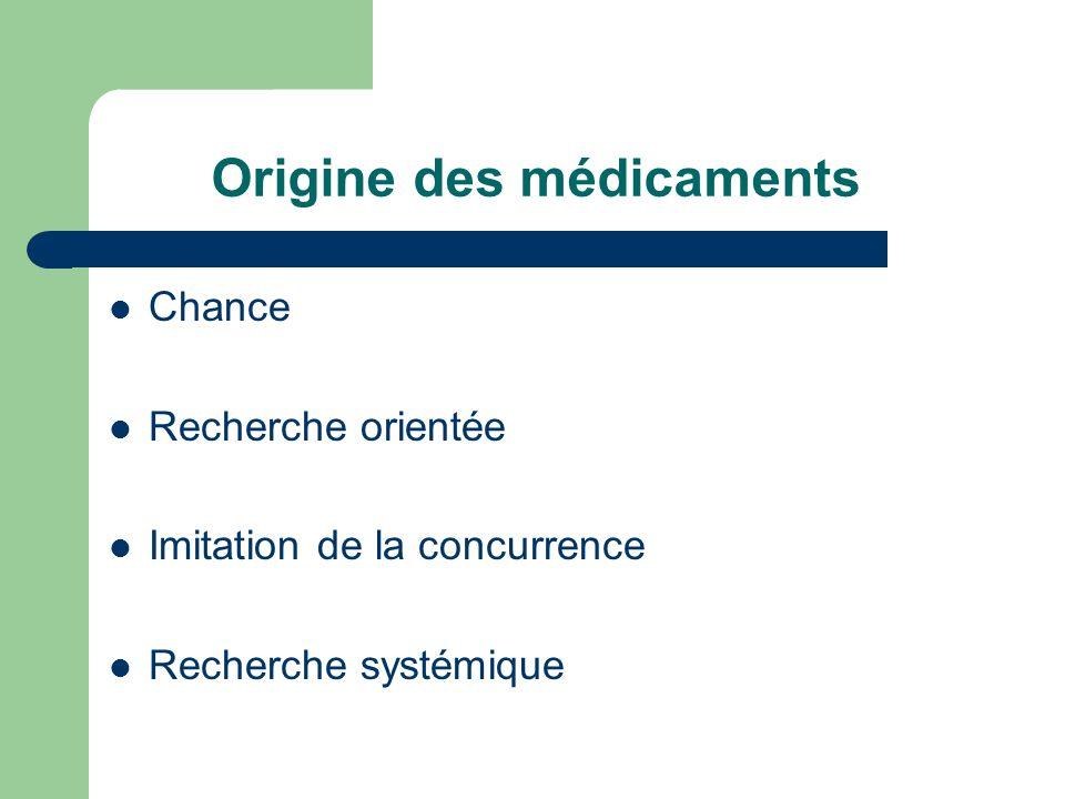 Origine des médicaments Chance Recherche orientée Imitation de la concurrence Recherche systémique