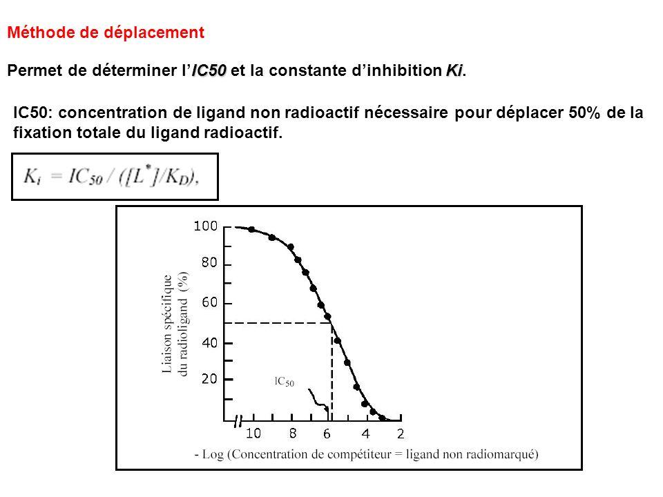 Méthode de déplacement IC50 Ki Permet de déterminer lIC50 et la constante dinhibition Ki. IC50: concentration de ligand non radioactif nécessaire pour