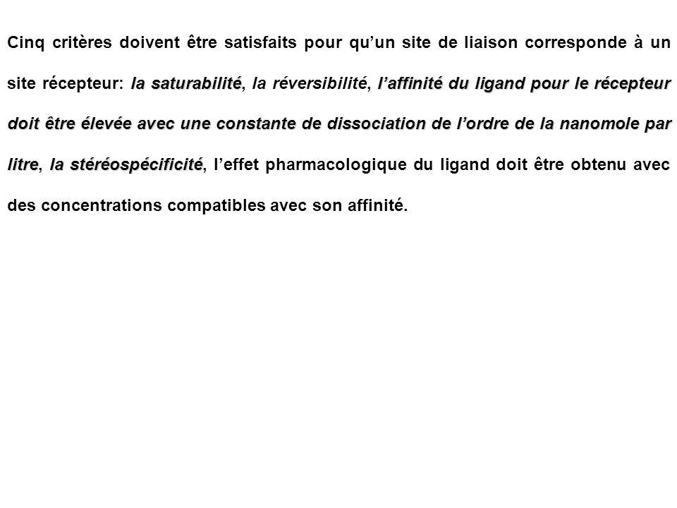 la saturabilitélaffinité du ligand pour le récepteur doit être élevée avec une constante de dissociation de lordre de la nanomole par litrela stéréosp