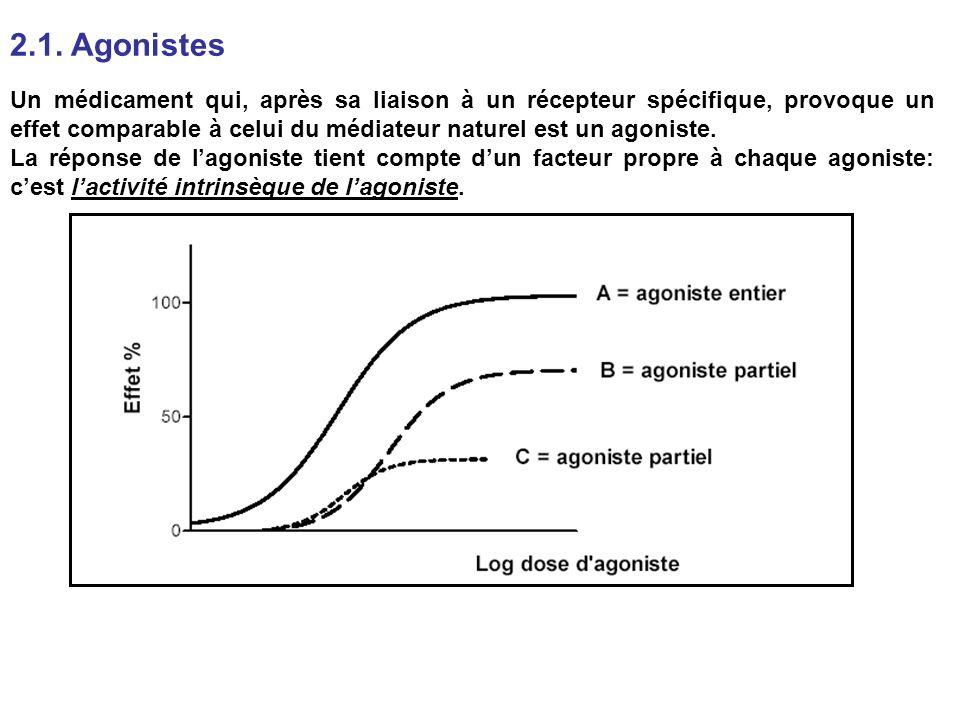 2.1. Agonistes Un médicament qui, après sa liaison à un récepteur spécifique, provoque un effet comparable à celui du médiateur naturel est un agonist