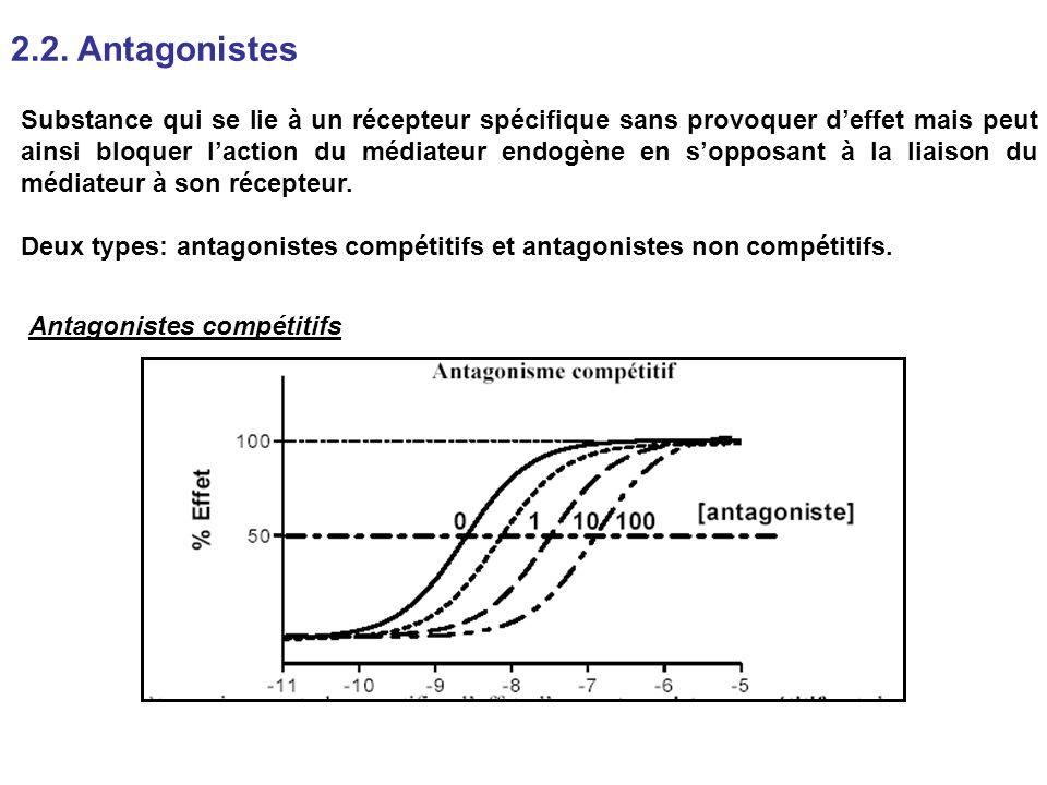 2.2. Antagonistes Substance qui se lie à un récepteur spécifique sans provoquer deffet mais peut ainsi bloquer laction du médiateur endogène en soppos