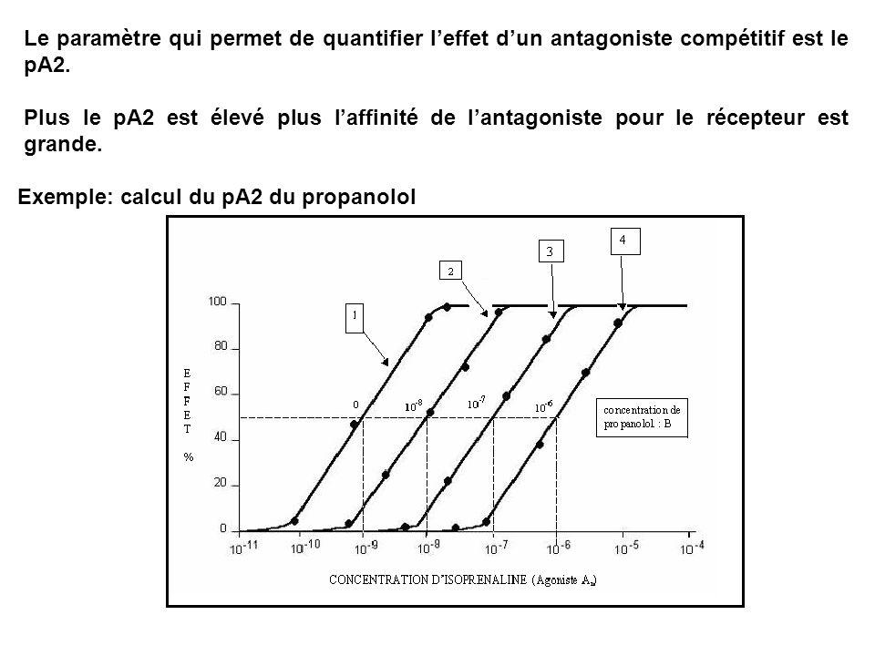 Le paramètre qui permet de quantifier leffet dun antagoniste compétitif est le pA2. Plus le pA2 est élevé plus laffinité de lantagoniste pour le récep