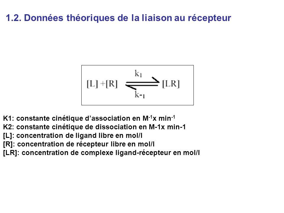 1.2. Données théoriques de la liaison au récepteur K1: constante cinétique dassociation en M -1 x min -1 K2: constante cinétique de dissociation en M-