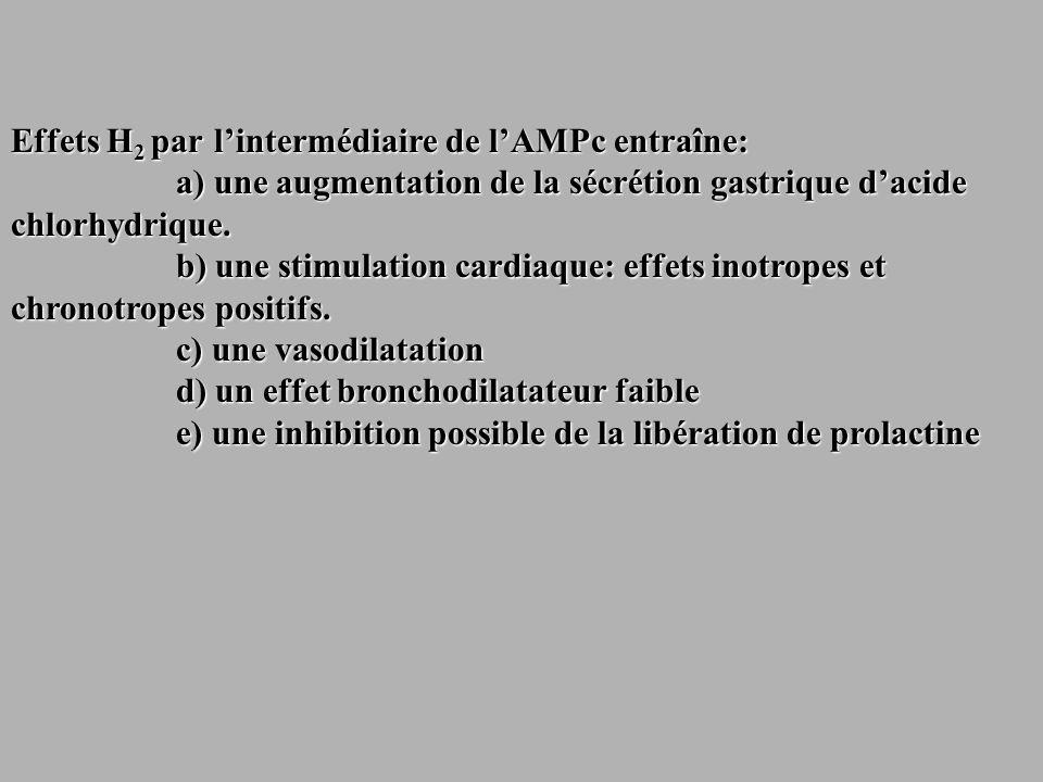 Effets H 2 par lintermédiaire de lAMPc entraîne: a) une augmentation de la sécrétion gastrique dacide chlorhydrique. a) une augmentation de la sécréti