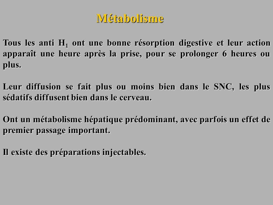Métabolisme Tous les anti H 1 ont une bonne résorption digestive et leur action apparaît une heure après la prise, pour se prolonger 6 heures ou plus.