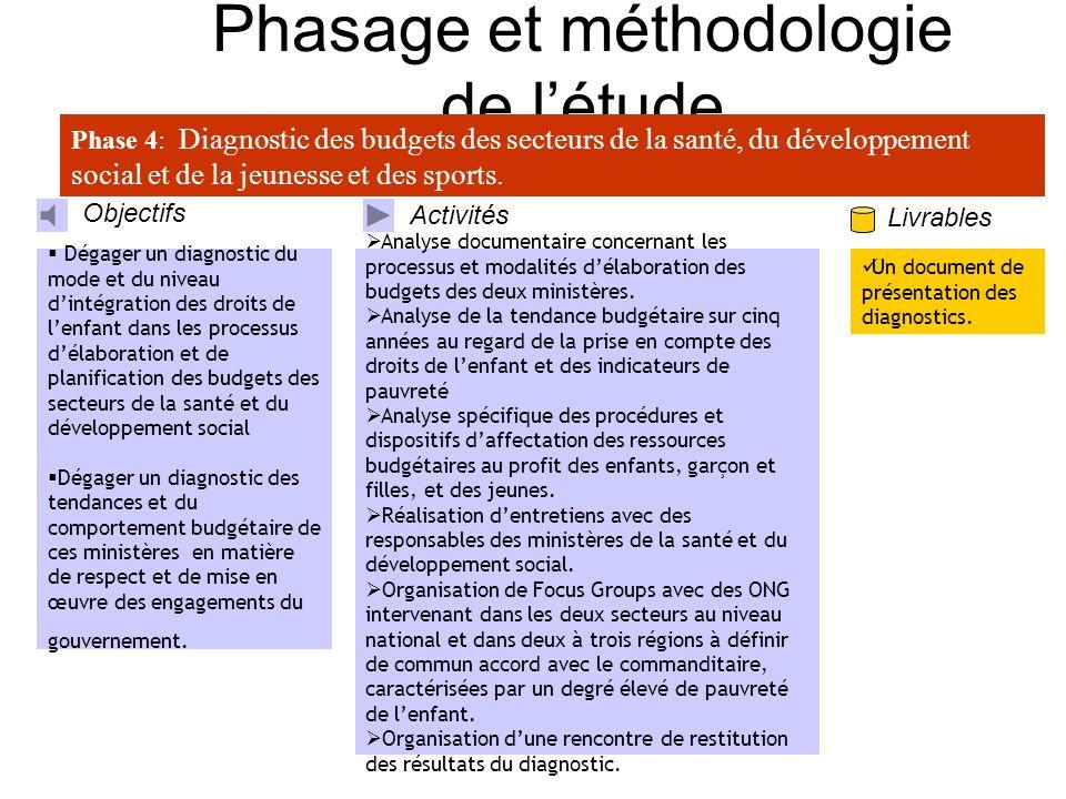Prochaines étapes Phase 3: Elaboration dun dispositif danalyse des processus délaboration et de programmation du budget de létat et des budgets sector