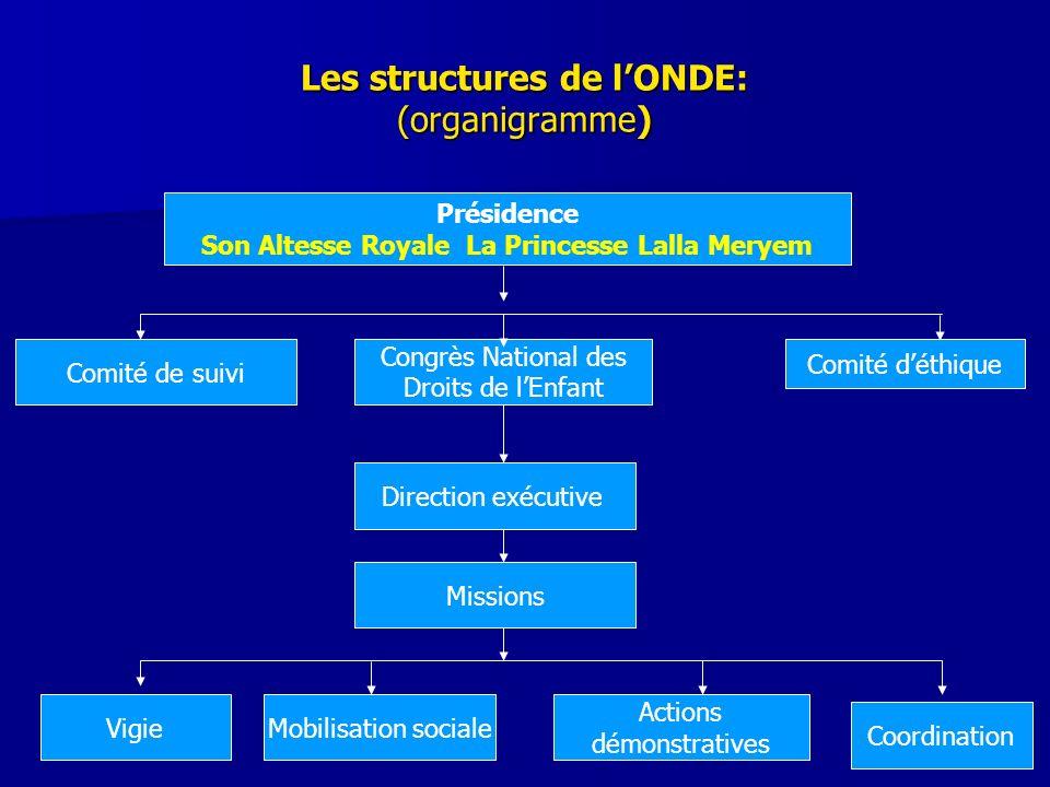 Les structures de lONDE: (organigramme) Présidence Son Altesse Royale La Princesse Lalla Meryem Comité de suivi Congrès National des Droits de lEnfant
