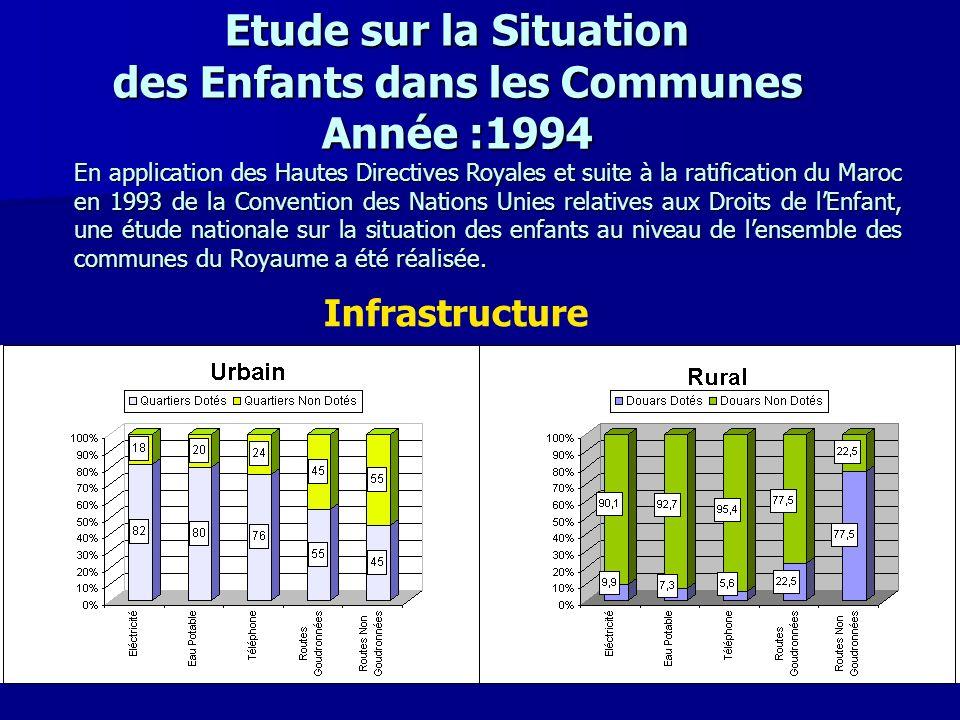Etude sur la Situation des Enfants dans les Communes Année :1994 En application des Hautes Directives Royales et suite à la ratification du Maroc en 1